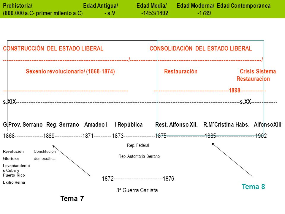 Prehistoria/ Edad Antigua/ Edad Media/ Edad Moderna/ Edad Contemporánea (600.000 a.C- primer milenio a.C ) - s.V -1453/1492 -1789 CONSTRUCCIÓN DEL ESTADO LIBERAL CONSOLIDACIÓN DEL ESTADO LIBERAL ------------------------------------------------------------------------/----------------------------------------------------------------------------/ Sexenio revolucionario/ (1868-1874) Restauración Crisis Sistema Restauración ------------------------------------------------------------------------ -------------------------------------------1898--------------- s.XIX---------------------------------------------------------------------------------------------------------------------------------s.XX--------------- G.Prov.