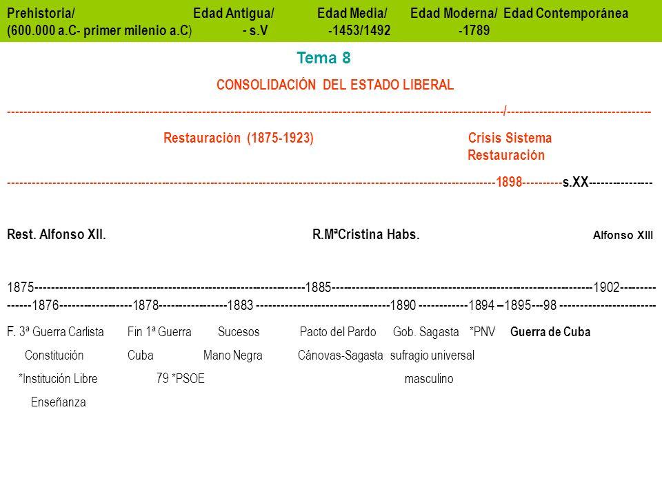 Prehistoria/ Edad Antigua/ Edad Media/ Edad Moderna/ Edad Contemporánea (600.000 a.C- primer milenio a.C ) - s.V -1453/1492 -1789 CONSOLIDACIÓN DEL ESTADO LIBERAL ---------------------------------------------------------------------------------------------------------------------------/------------------------------------ Restauración (1875-1923) Crisis Sistema Restauración -------------------------------------------------------------------------------------------------------------------------1898----------s.XX---------------- Rest.
