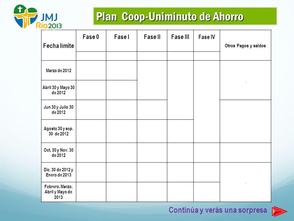 Continúa y verás una sorpresa Plan Coop-Uniminuto de Ahorro Fecha límite Fase 0Fase IFase IIFase III Fase IV Otros Pagos y saldos Marzo de 2012.