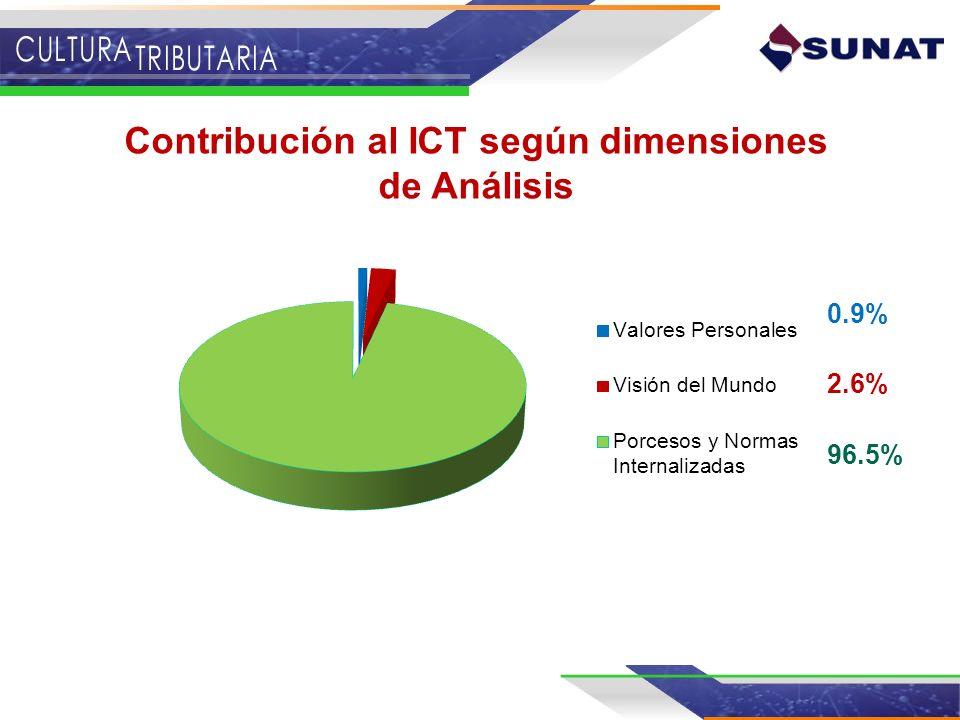 Contribución al ICT según dimensiones de Análisis 0.9% 2.6% 96.5%