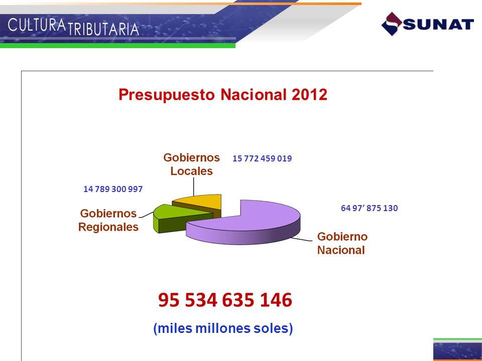 Presupuesto Nacional 2012 95 534 635 146 (miles millones soles) 64 97 875 130 14 789 300 997 15 772 459 019