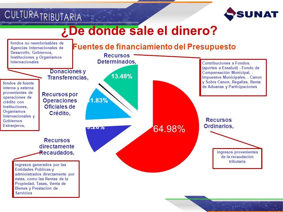 Fuentes de Fuentes de financiamiento del Presupuesto Nacional ¿De donde sale el dinero? 64.98% 9.26% 11.83% 13.48% fondos no reembolsables de Agencias