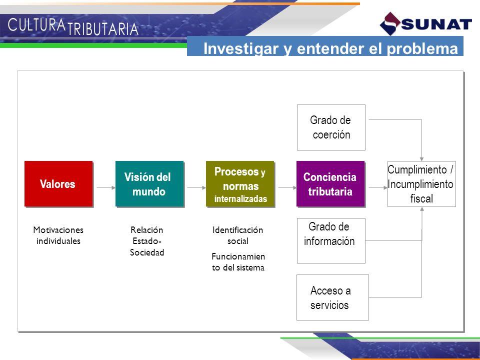Cumplimiento / Incumplimiento fiscal Conciencia tributaria Conciencia tributaria Procesos y normas internalizadas Procesos y normas internalizadas Vis