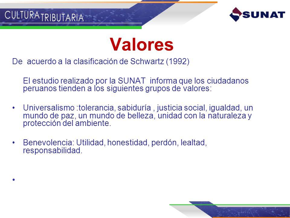 Valores De acuerdo a la clasificación de Schwartz (1992) El estudio realizado por la SUNAT informa que los ciudadanos peruanos tienden a los siguiente