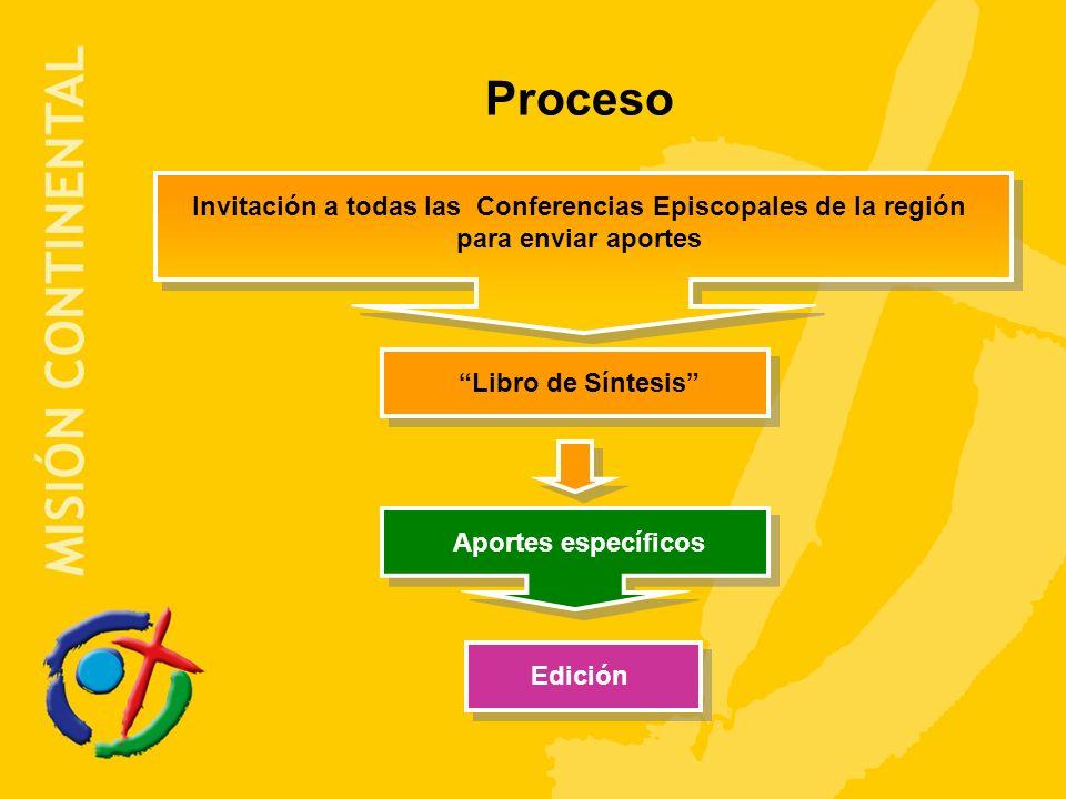 Proceso Invitación a todas las Conferencias Episcopales de la región para enviar aportes Libro de Síntesis Aportes específicos Edición