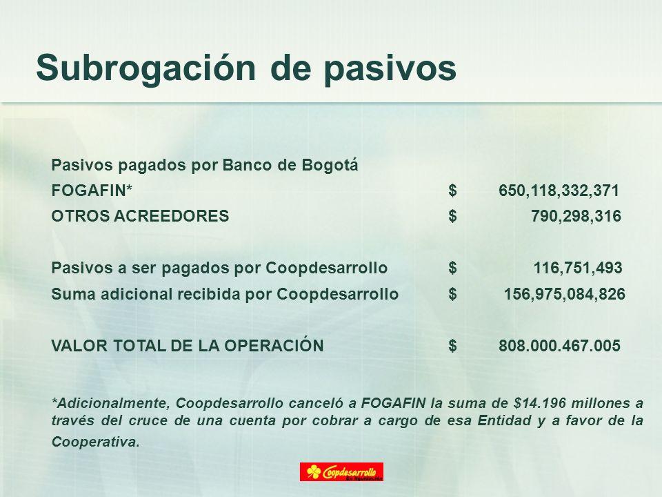 Subrogación de pasivos Pasivos pagados por Banco de Bogotá FOGAFIN*$ 650,118,332,371 OTROS ACREEDORES$ 790,298,316 Pasivos a ser pagados por Coopdesar