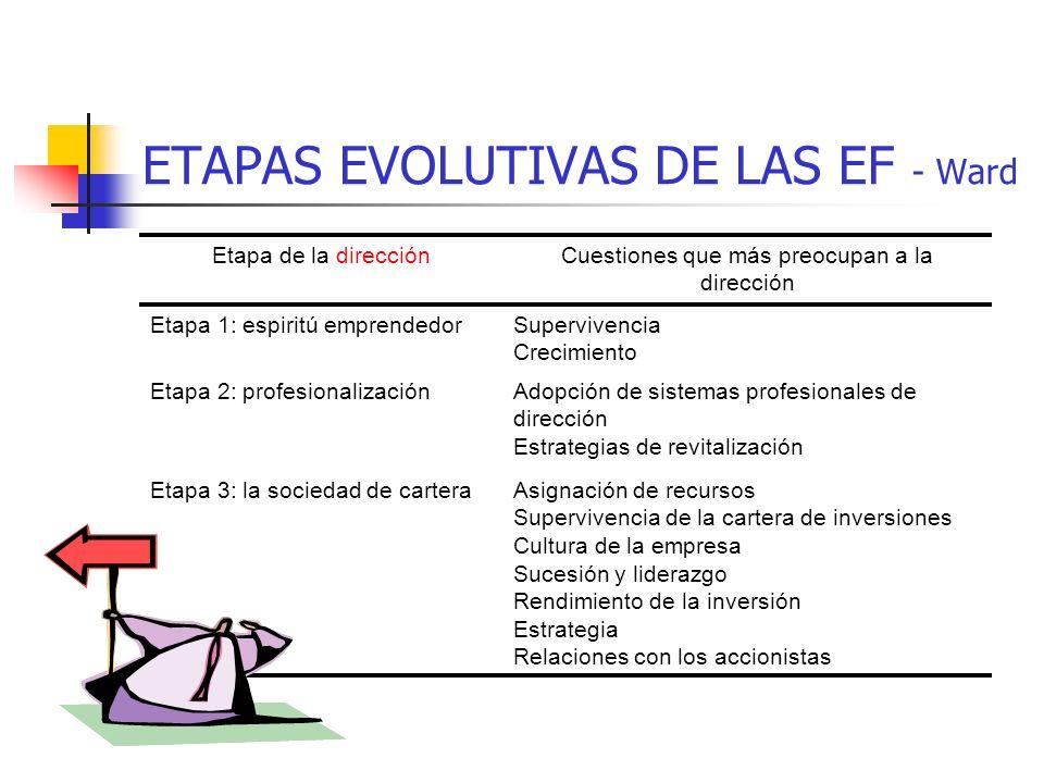 ETAPAS EVOLUTIVAS DE LAS EF - Ward Etapa de la propiedadCuestiones que más preocupan a los accionistas Etapa 1: el fundadorTransición en el liderazgo