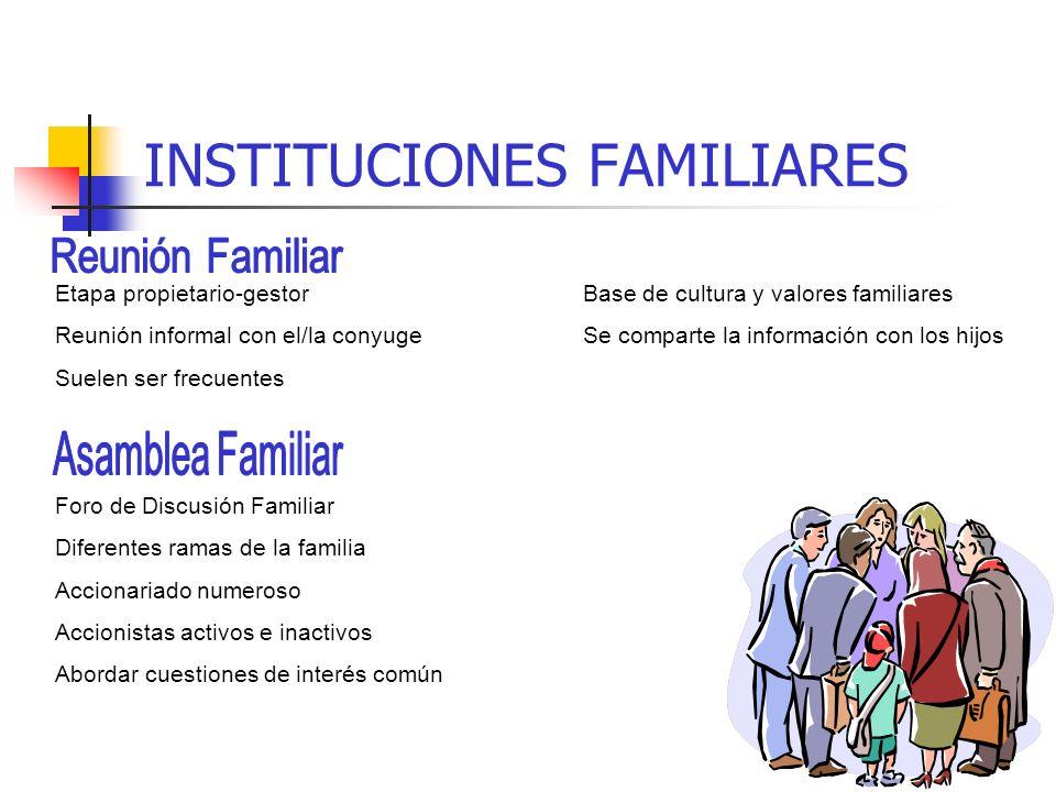 1 Dirección y Empleados (La empresa) 2 Propietarios 3 Consejo de Administración 4 Familia 14 8 7 13 15 5 9 12 10 6 11 1. Sólo dirección y empleados 2.