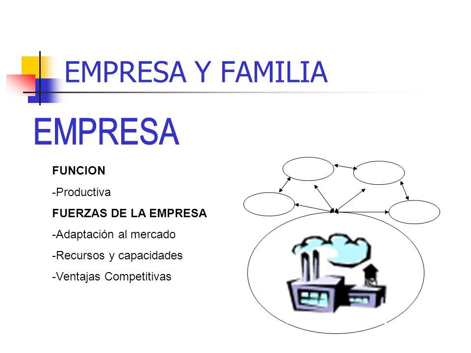 EMPRESA Y FAMILIA FUNCION ROLES REGLAS CONTEXTOS FUNCION ROLES REGLAS CONTEXTOS Empresa y familia son sistemas distintos