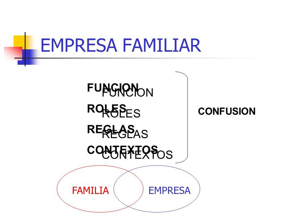 EMPRESA Y FAMILIA FUNCIONES -Desarrollar y proteger a los miembros -Enseñar y transmitir valores FUERZAS DE LA FAMILIA -Cooperación -Lealtades