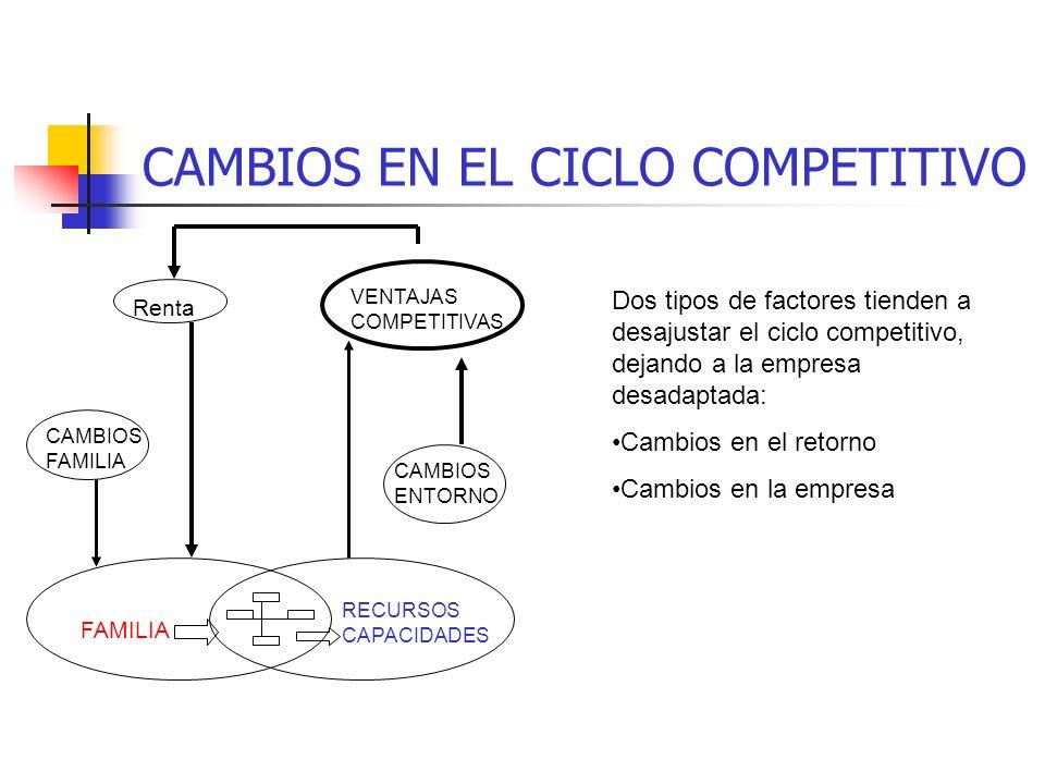 CICLO COMPETITIVO DE LA EMPRESA FAMILIAR La familia construye su estructura de relaciones familia-empresa La estructura de EF determina los recursos y