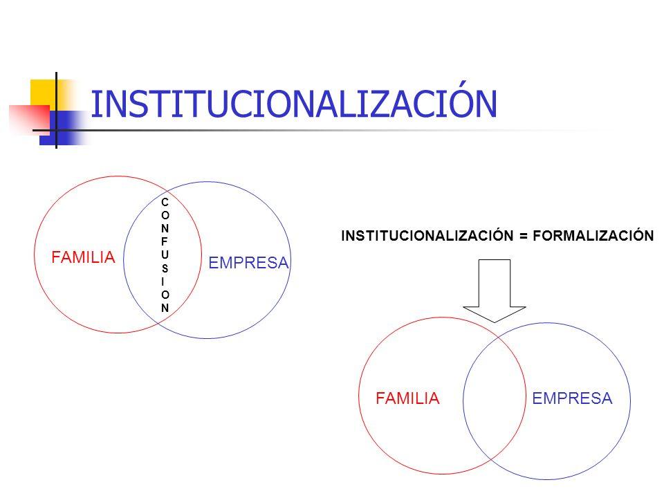 ESTRUCTURA DE LA EMPRESA FAMILIAR Grado de Institucionalización Funcionalidad del Directorio Legitimación de la exigencia Capacidad emprendedora Manej