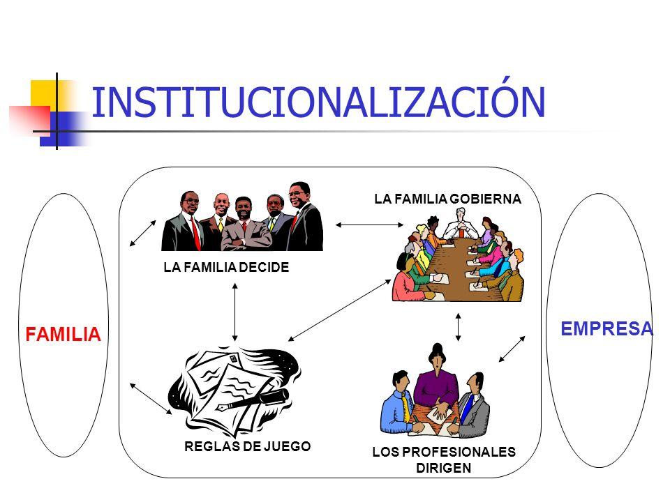 INSTITUCIONALIZACIÓN FAMILIA EMPRESA CONFUSIONCONFUSION FAMILIAEMPRESA INSTITUCIONALIZACIÓN = FORMALIZACIÓN