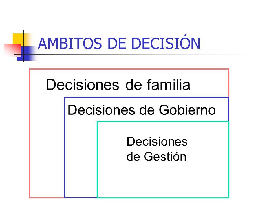 INSTITUCIONALIZACIÓN FAMILIA EMPRESA CONSEJO DE FAMILIA DIRECTORIO COMITÉ DE GERENCIA PROTOCOLO
