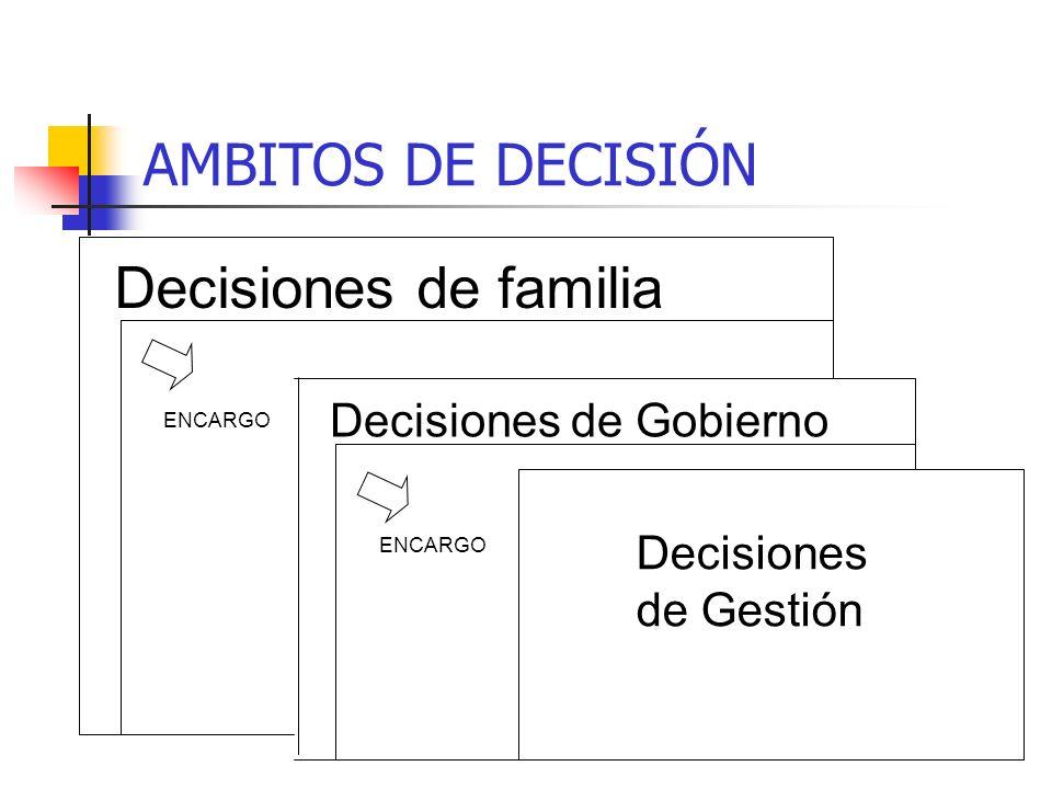 AMBITOS DE DECISIÓN Decisiones de familia Decisiones de Gobierno Decisiones de Gestión