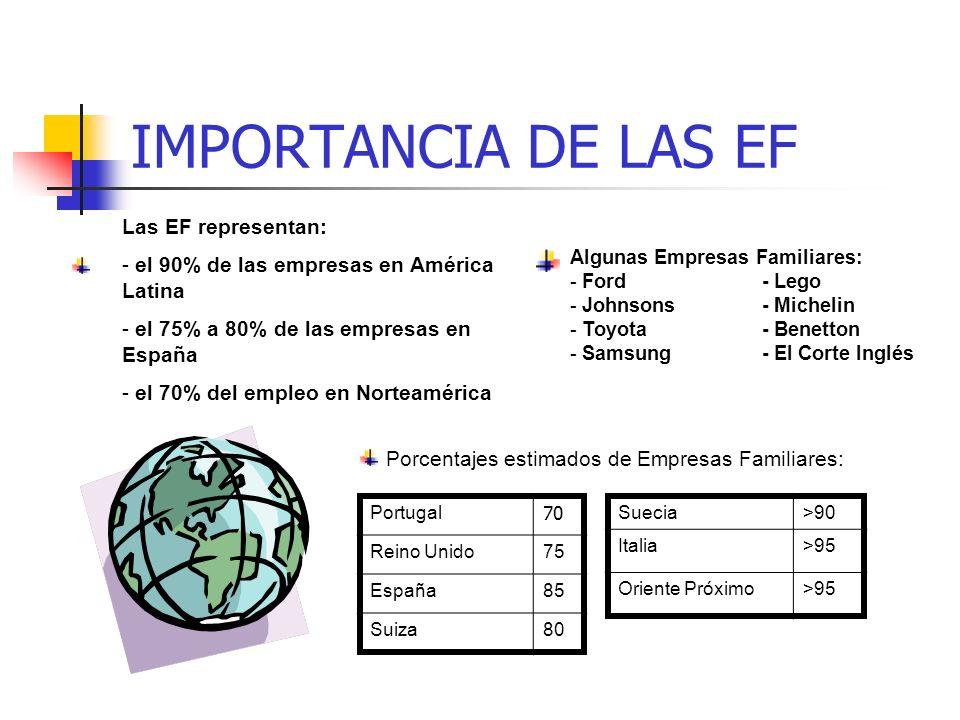 IMPORTANCIA DE LAS EF Las EF representan: - el 90% de las empresas en América Latina - el 75% a 80% de las empresas en España - el 70% del empleo en Norteamérica Porcentajes estimados de Empresas Familiares: Portugal 70 Reino Unido75 España85 Suiza80 Suecia>90 Italia>95 Oriente Próximo>95 Algunas Empresas Familiares: - Ford- Lego - Johnsons- Michelin - Toyota- Benetton - Samsung- El Corte Inglés