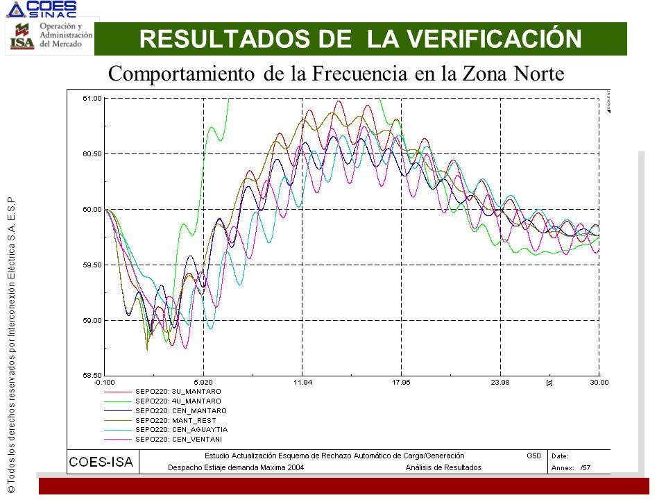 © Todos los derechos reservados por Interconexión Eléctrica S.A. E.S.P RESULTADOS DE LA VERIFICACIÓN Comportamiento de la Frecuencia en la Zona Norte