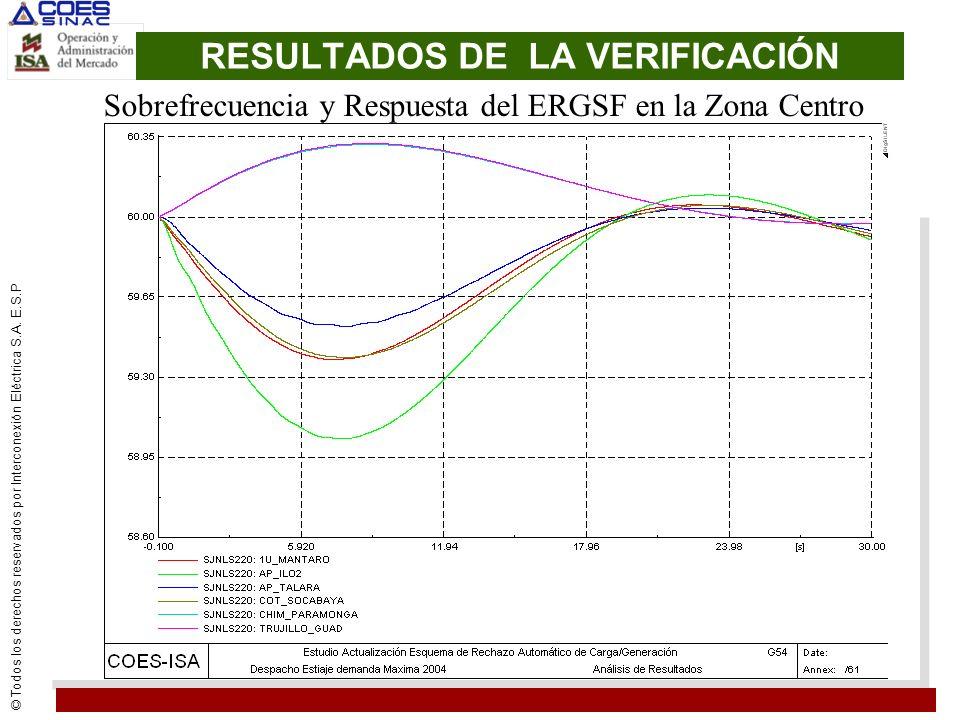 © Todos los derechos reservados por Interconexión Eléctrica S.A. E.S.P RESULTADOS DE LA VERIFICACIÓN Sobrefrecuencia y Respuesta del ERGSF en la Zona