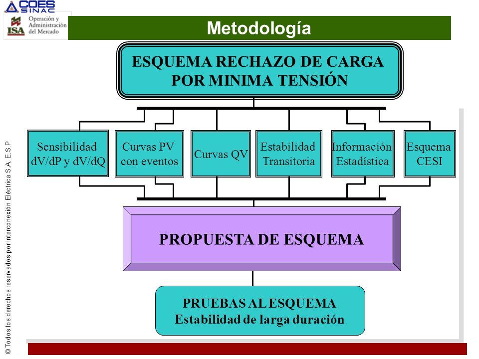 © Todos los derechos reservados por Interconexión Eléctrica S.A. E.S.P Metodología Sensibilidad dV/dP y dV/dQ Curvas PV con eventos Curvas QV Estabili
