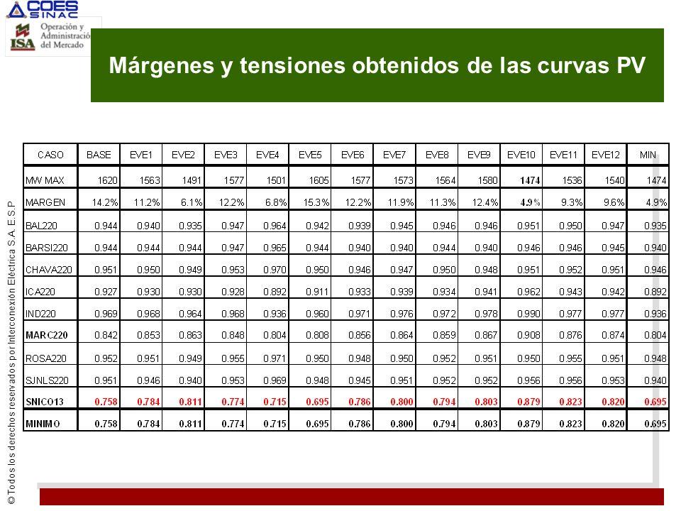 © Todos los derechos reservados por Interconexión Eléctrica S.A. E.S.P Márgenes y tensiones obtenidos de las curvas PV