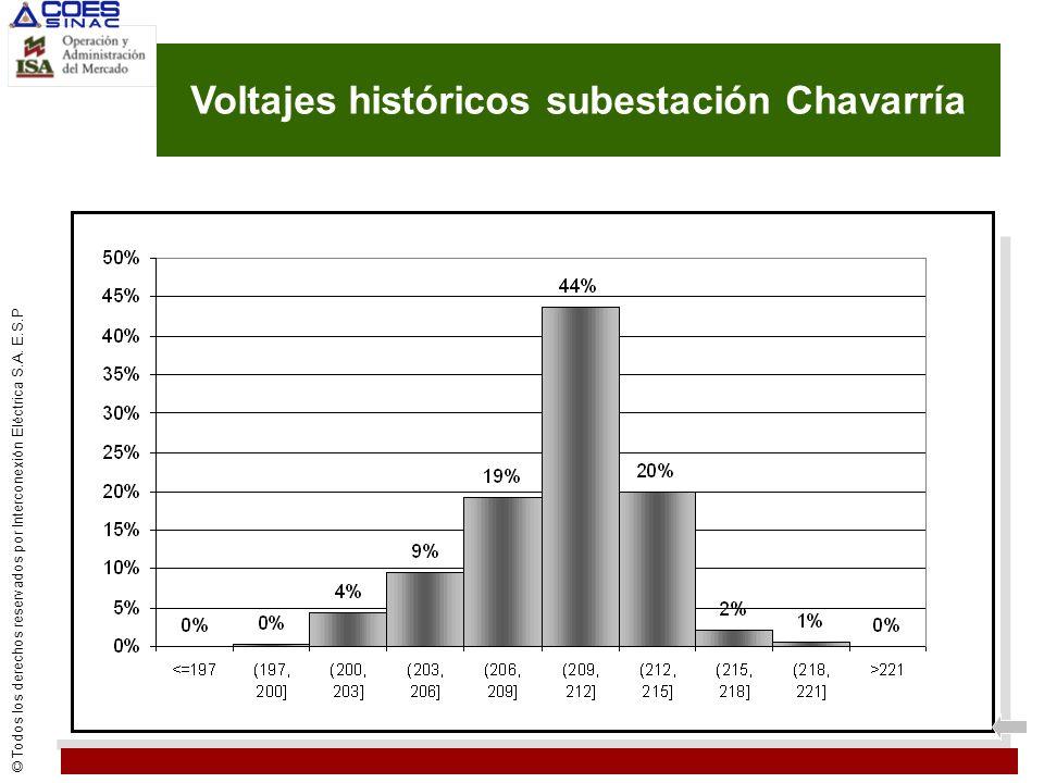 © Todos los derechos reservados por Interconexión Eléctrica S.A. E.S.P Voltajes históricos subestación Chavarría