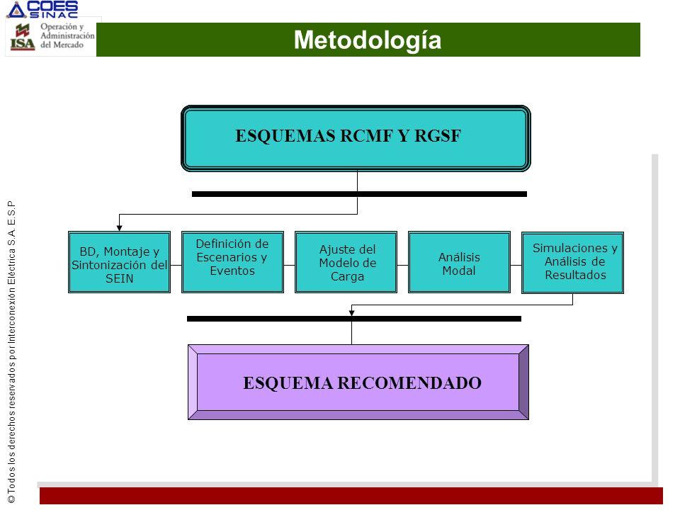 © Todos los derechos reservados por Interconexión Eléctrica S.A. E.S.P Metodología BD, Montaje y Sintonización del SEIN ESQUEMAS RCMF Y RGSF ESQUEMA R