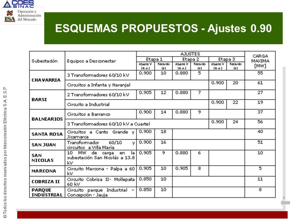 © Todos los derechos reservados por Interconexión Eléctrica S.A. E.S.P ESQUEMAS PROPUESTOS - Ajustes 0.90