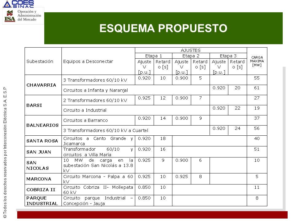 © Todos los derechos reservados por Interconexión Eléctrica S.A. E.S.P ESQUEMA PROPUESTO