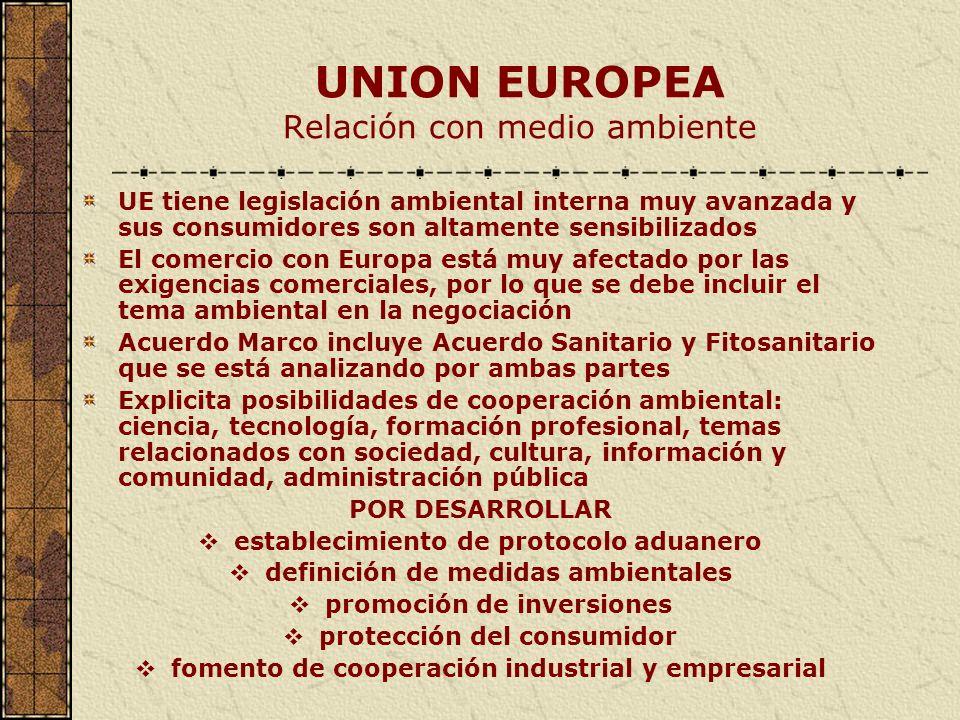 UNION EUROPEA Relación con medio ambiente UE tiene legislación ambiental interna muy avanzada y sus consumidores son altamente sensibilizados El comer