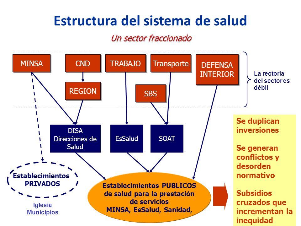 Un sector fraccionado Establecimientos PUBLICOS de salud para la prestación de servicios MINSA, EsSalud, Sanidad, REGION DISA Direcciones de Salud MIN