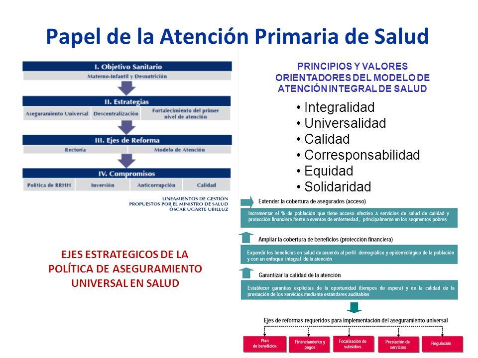 Papel de la Atención Primaria de Salud Integralidad Universalidad Calidad Corresponsabilidad Equidad Solidaridad PRINCIPIOS Y VALORES ORIENTADORES DEL