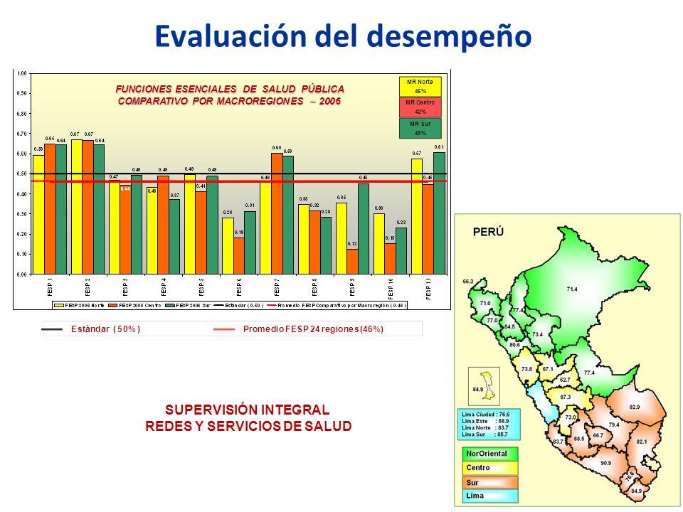 Evaluación del desempeño SUPERVISIÓN INTEGRAL REDES Y SERVICIOS DE SALUD