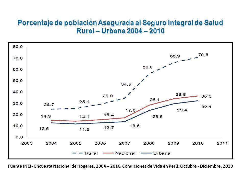 Fuente INEI - Encuesta Nacional de Hogares, 2004 – 2010. Condiciones de Vida en Perú. Octubre - Diciembre, 2010 Porcentaje de población Asegurada al S
