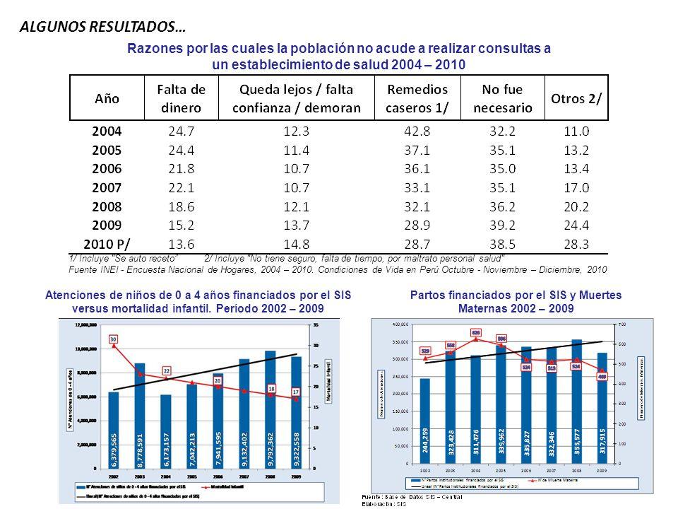 Atenciones de niños de 0 a 4 años financiados por el SIS versus mortalidad infantil. Período 2002 – 2009 ALGUNOS RESULTADOS… Razones por las cuales la