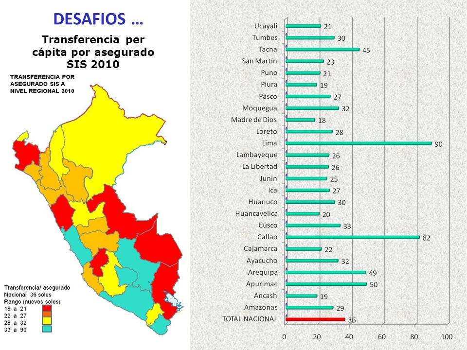 Transferencia per cápita por asegurado SIS 2010 DESAFIOS …