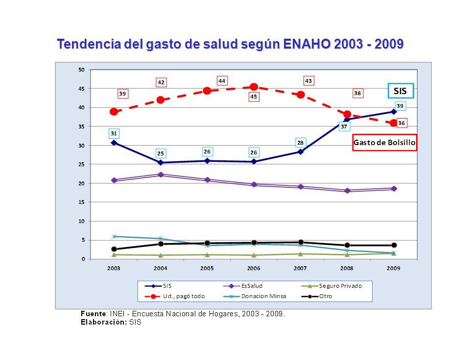 Tendencia del gasto de salud según ENAHO 2003 - 2009 Disminución del gasto de bolsillo…