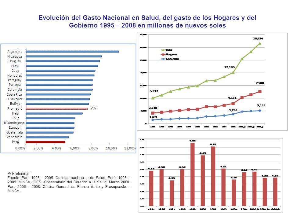 Fuentes: ENAHO 2005-2009; SIAF-MEF Evolución del Gasto Nacional en Salud, del gasto de los Hogares y del Gobierno 1995 – 2008 en millones de nuevos so