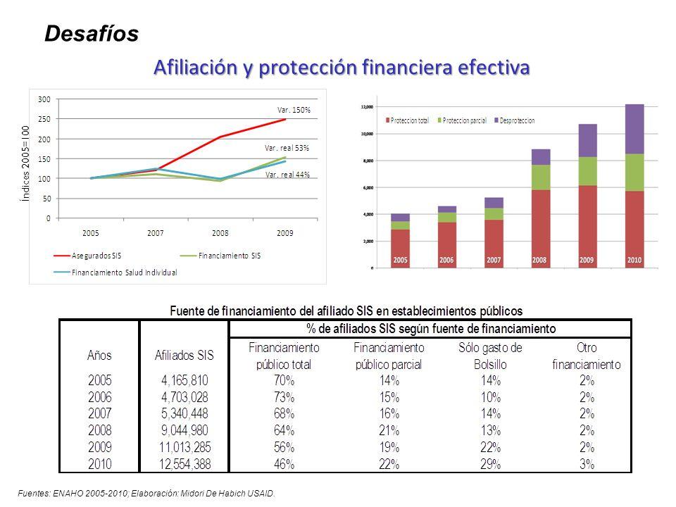 Índices 2005=100 Fuentes: ENAHO 2005-2009; SIAF-MEF Elaboración: Midori De Habich. Perspectivas del financiamiento público de la salud. DESAFIOS … Des