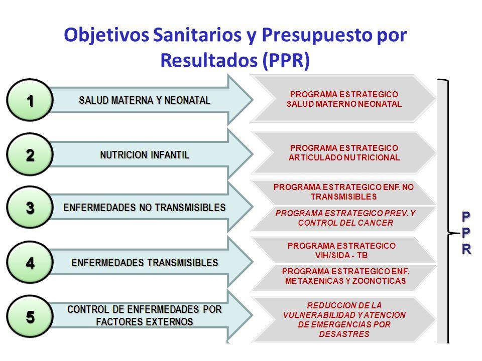 Objetivos Sanitarios y Presupuesto por Resultados (PPR)