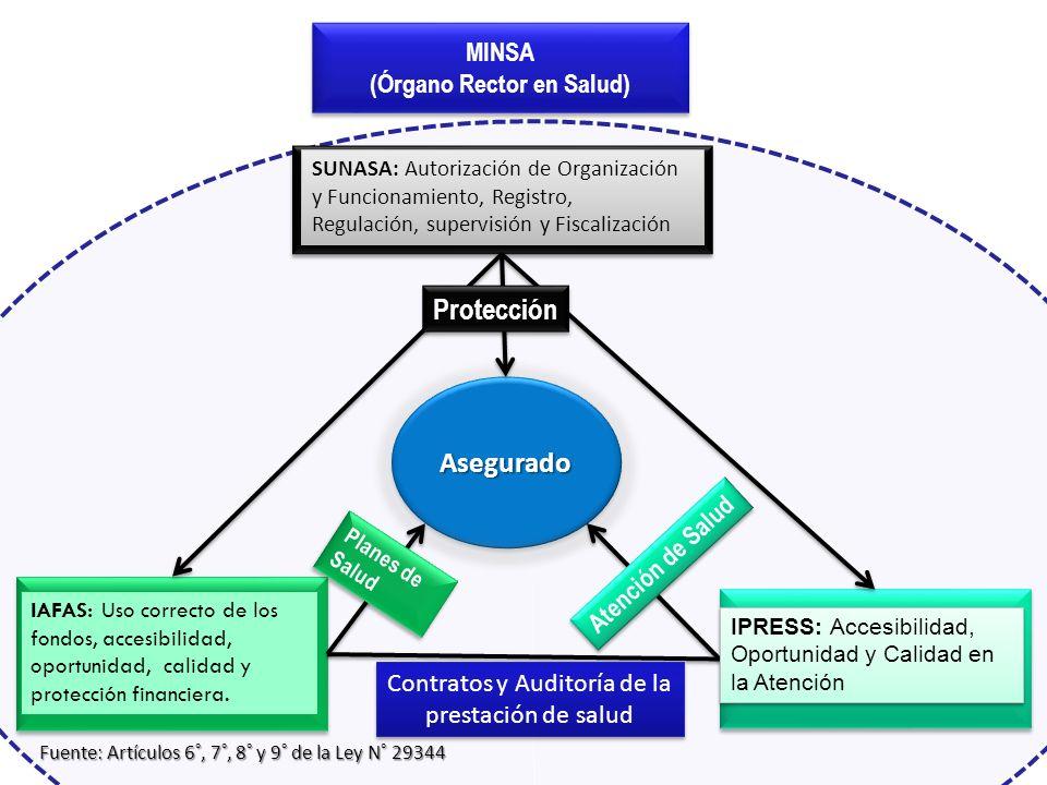 MINSA (Órgano Rector en Salud) MINSA (Órgano Rector en Salud) Instituciones Administradores de Fondos del Aseguramiento en Salud (IAFAS) Instituciones