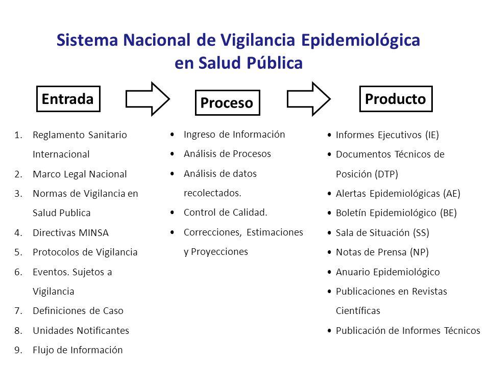 1.Reglamento Sanitario Internacional 2.Marco Legal Nacional 3.Normas de Vigilancia en Salud Publica 4.Directivas MINSA 5.Protocolos de Vigilancia 6.Ev