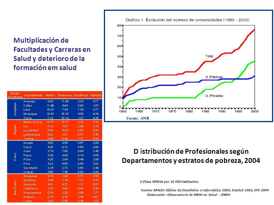 Fuente: MINSA Oficina de Estadística e Informática 2004, EsSalud 2005, EPS 2004 Elaboración :Observatorio de RRHH en Salud - IDREH (+)Tasa MINSA por 1