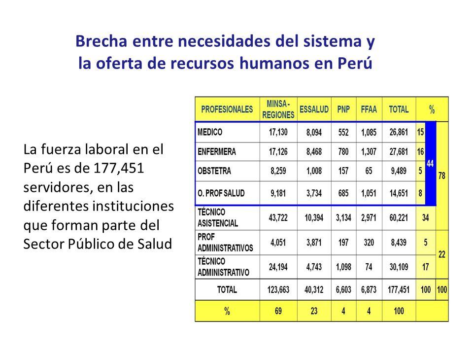 Brecha entre necesidades del sistema y la oferta de recursos humanos en Perú La fuerza laboral en el Perú es de 177,451 servidores, en las diferentes