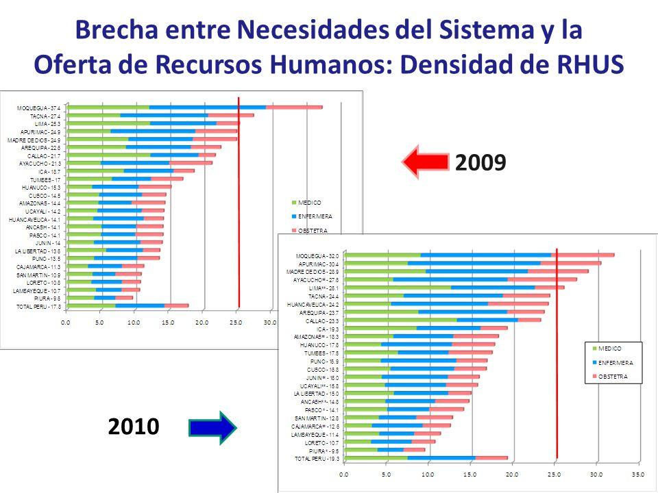 Brecha entre Necesidades del Sistema y la Oferta de Recursos Humanos: Densidad de RHUS 2010 2009