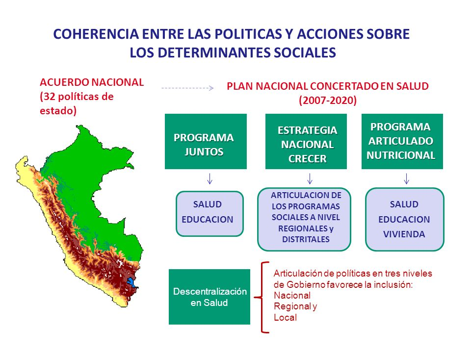 COHERENCIA ENTRE LAS POLITICAS Y ACCIONES SOBRE LOS DETERMINANTES SOCIALES ACUERDO NACIONAL (32 políticas de estado) PLAN NACIONAL CONCERTADO EN SALUD