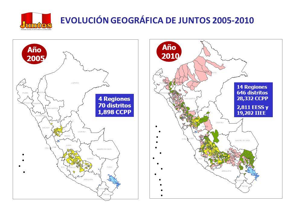 Año 2005 Año 2010 4 Regiones 70 distritos 1,898 CCPP 14 Regiones 646 distritos 28,332 CCPP 2,811 EESS y 19,202 IIEE Fuente: Sistema JUNTOS Elaborado: