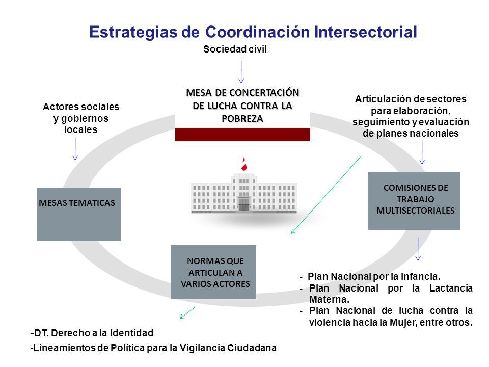MESA DE CONCERTACIÓN DE LUCHA CONTRA LA POBREZA MESAS TEMATICAS Sociedad civil Actores sociales y gobiernos locales COMISIONES DE TRABAJO MULTISECTORI