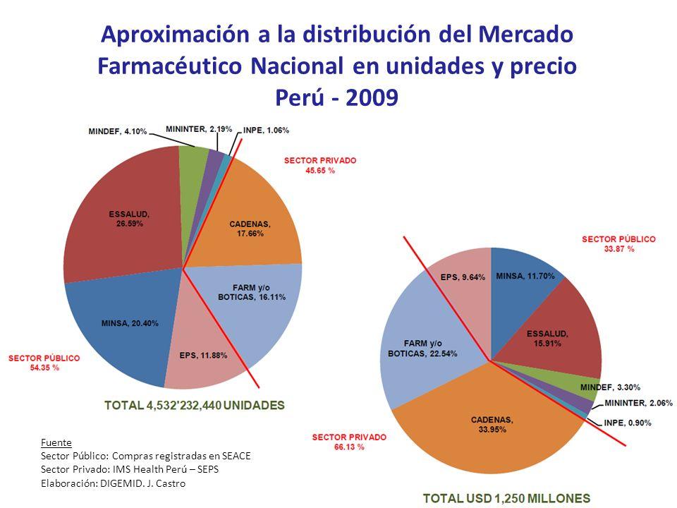 Fuente Sector Público: Compras registradas en SEACE Sector Privado: IMS Health Perú – SEPS Elaboración: DIGEMID. J. Castro Aproximación a la distribuc