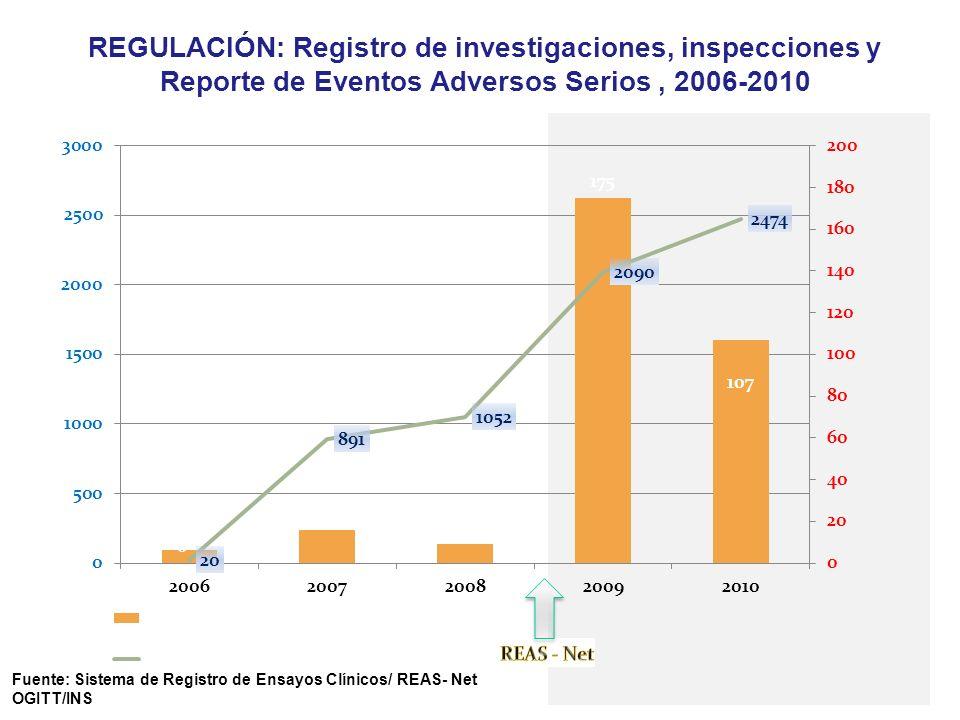 REGULACIÓN: Registro de investigaciones, inspecciones y Reporte de Eventos Adversos Serios, 2006-2010 Fuente: Sistema de Registro de Ensayos Clínicos/