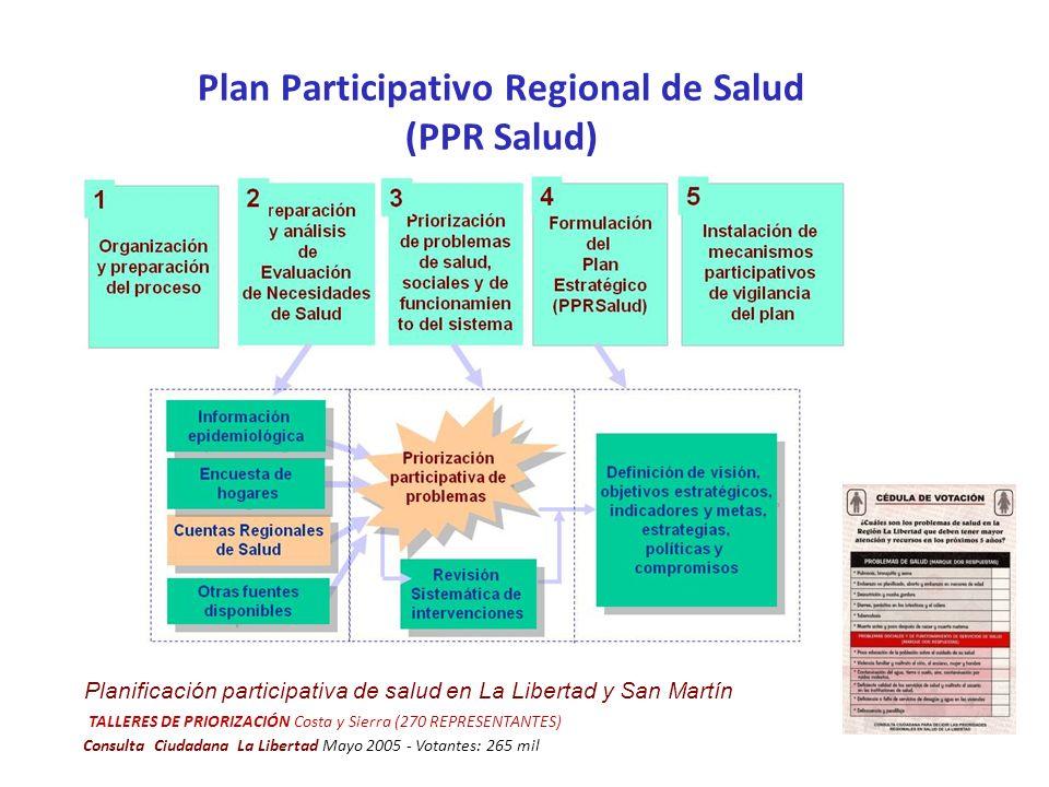 Plan Participativo Regional de Salud (PPR Salud) Planificación participativa de salud en La Libertad y San Martín TALLERES DE PRIORIZACIÓN Costa y Sie
